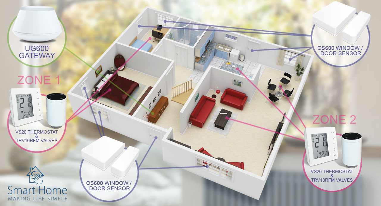 Salus Home example layout